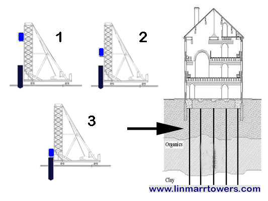 Image of the how Foundation Piles are used in Linmarr Towers Condominium Complex